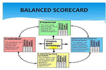 increasing the profitability by minimizing costs we help build balanced scorecards